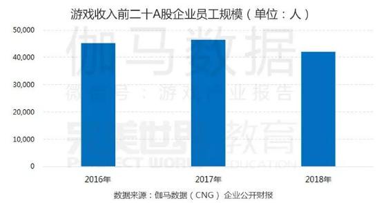 《中国游戏产业职位状况及薪资调查报告》发布_完美世界教育&伽马数据推出极详细调研